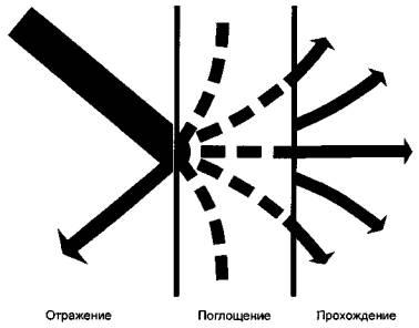 zvukoisolatcia2 Звукоизоляция